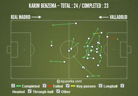 Schema Benzema Real Madrid