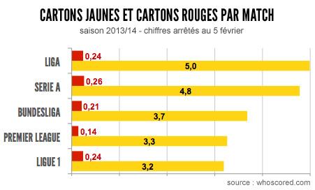 Statistiques cartons jaunes cartons rouges championnats européens
