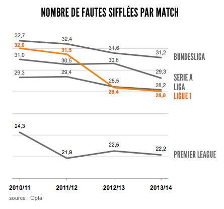 Statistiques fautes sifflées championnats européens