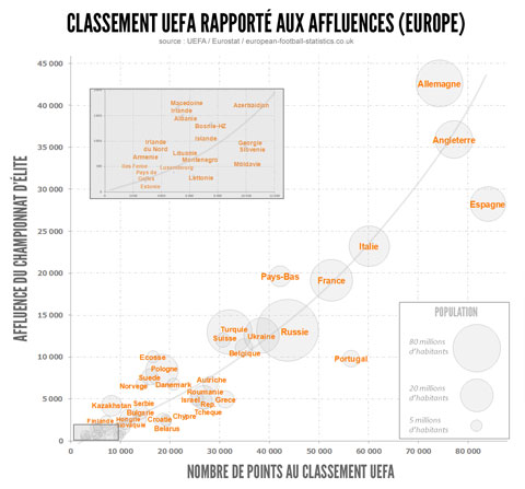 Classement UEFA affluences
