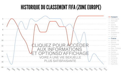 Historique du classement FIFA