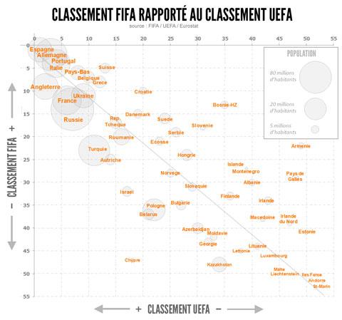 Classement FIFA classement UEFA