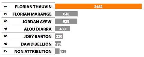 Ballon de Plomb 2013;résultats du scrutin