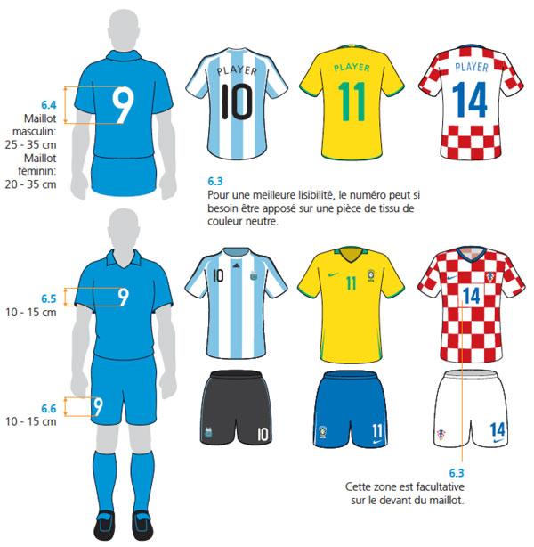 ... qui fixe les emplacements et les dimensions des numéros pour les  maillots des équipes nationales. f2ca5e1f8a51