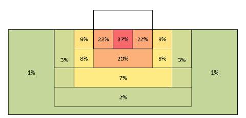 statistique sur les lieux de rencontres
